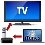 itunes to tv